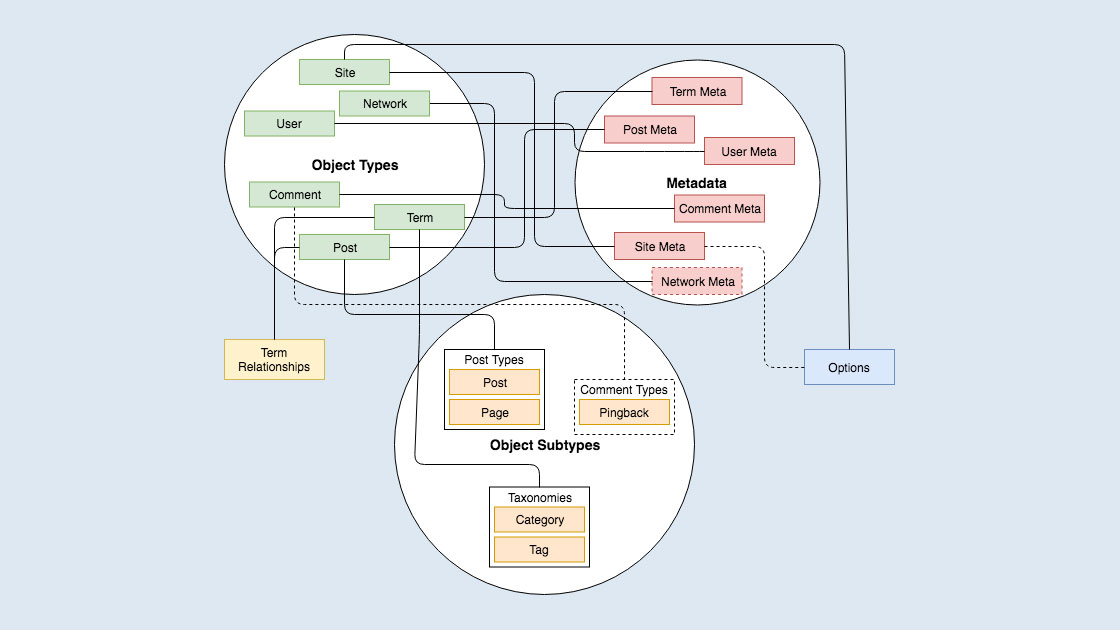 WordPress Data Structures